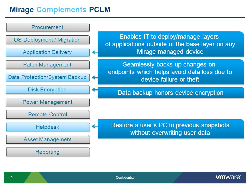 19 Confidential Mirage Complements PCLM Procurement OS Deployment / Migration Application Delivery Patch Management Data Protection/System Backup Disk