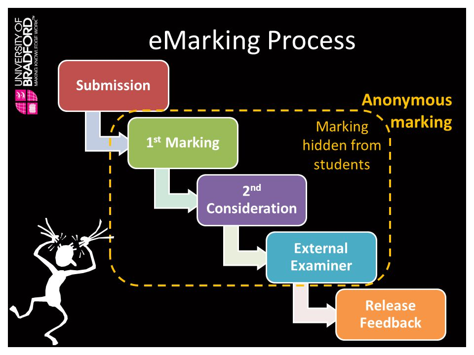 Drivers for eMarking / eFeedback Anonymous Marking Blackboard PebblePad TurnitinUK Assessment & Feedback