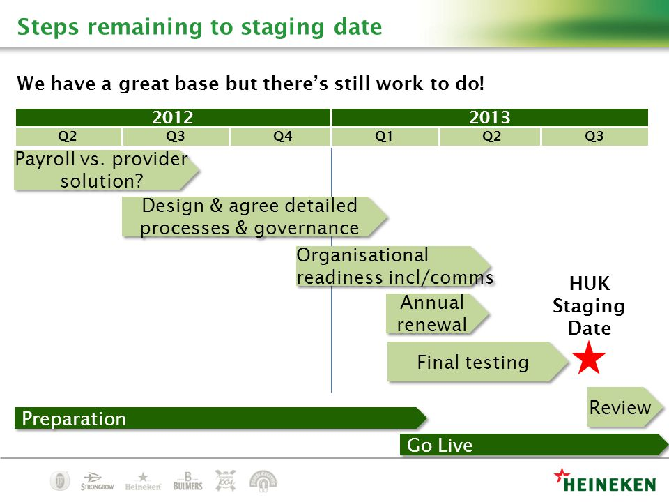 Steps remaining to staging date We have a great base but there's still work to do.