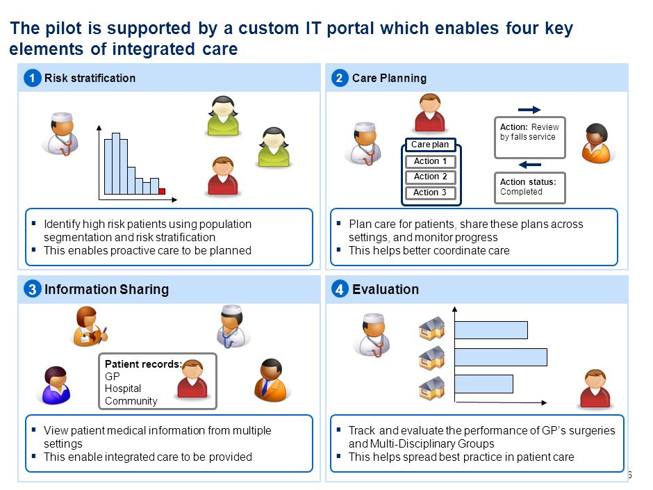16 The pilot is supported by a custom IT portal which enables four key elements of integrated care Risk stratificationCare Planning EvaluationInformation Sharing 12 34  Plan care for patients, share these plans across settings, and monitor progress  This helps better coordinate care  Track and evaluate the performance of GP's surgeries and Multi-Disciplinary Groups  This helps spread best practice in patient care  Identify high risk patients using population segmentation and risk stratification  This enables proactive care to be planned  View patient medical information from multiple settings  This enable integrated care to be provided Care plan Action 2 Action 3 Action 1 Action: Review by falls service Action status: Completed Patient records: GP Hospital Community