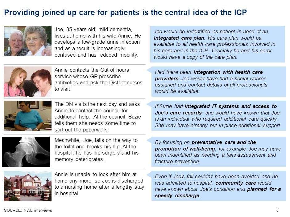 6SOURCE: NWL interviews Providing joined up care for patients is the central idea of the ICP Meanwhile, Joe, falls on the way to the toilet and breaks his hip.