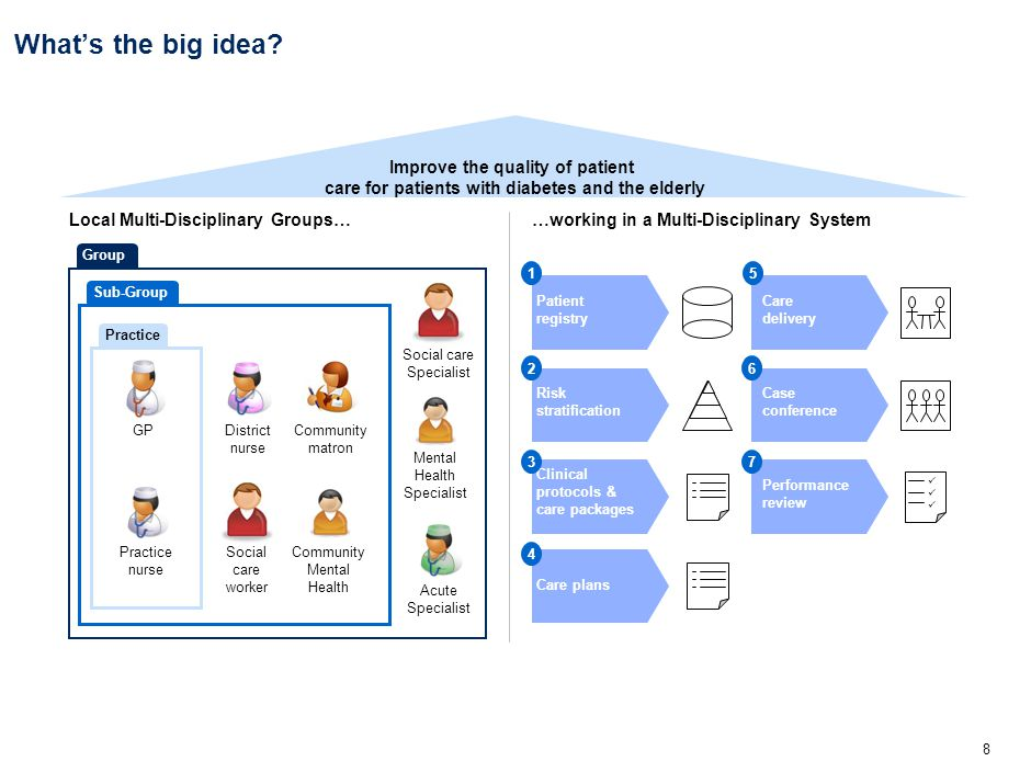 8 What's the big idea? Local Multi-Disciplinary Groups……working in a Multi-Disciplinary System Patient registry Risk stratification Clinical protocols