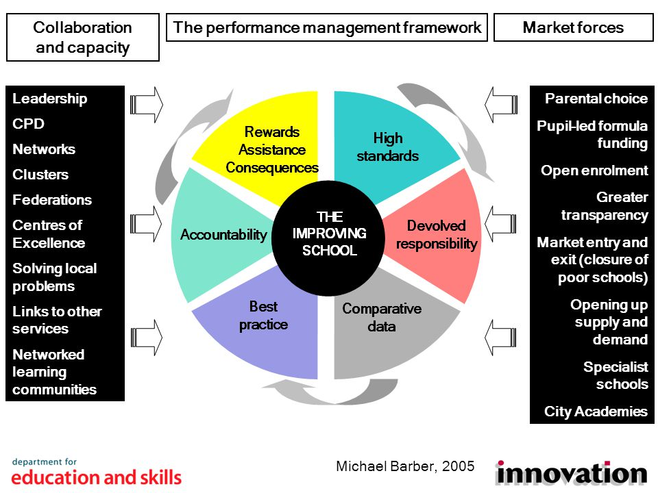 The performance management frameworkMarket forces Parental choice Pupil-led formula funding Open enrolment Greater transparency Market entry and exit (closure of poor schools) Opening up supply and demand Specialist schools City Academies Michael Barber, 2005 Leadership CPD Networks Clusters Federations Centres of Excellence Solving local problems Links to other services Networked learning communities Collaboration and capacity