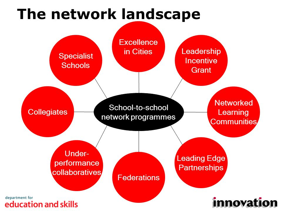The network landscape School-to-school network programmes Excellence in Cities Leadership Incentive Grant Leading Edge Partnerships Specialist Schools Networked Learning Communities Collegiates Federations Under- performance collaboratives