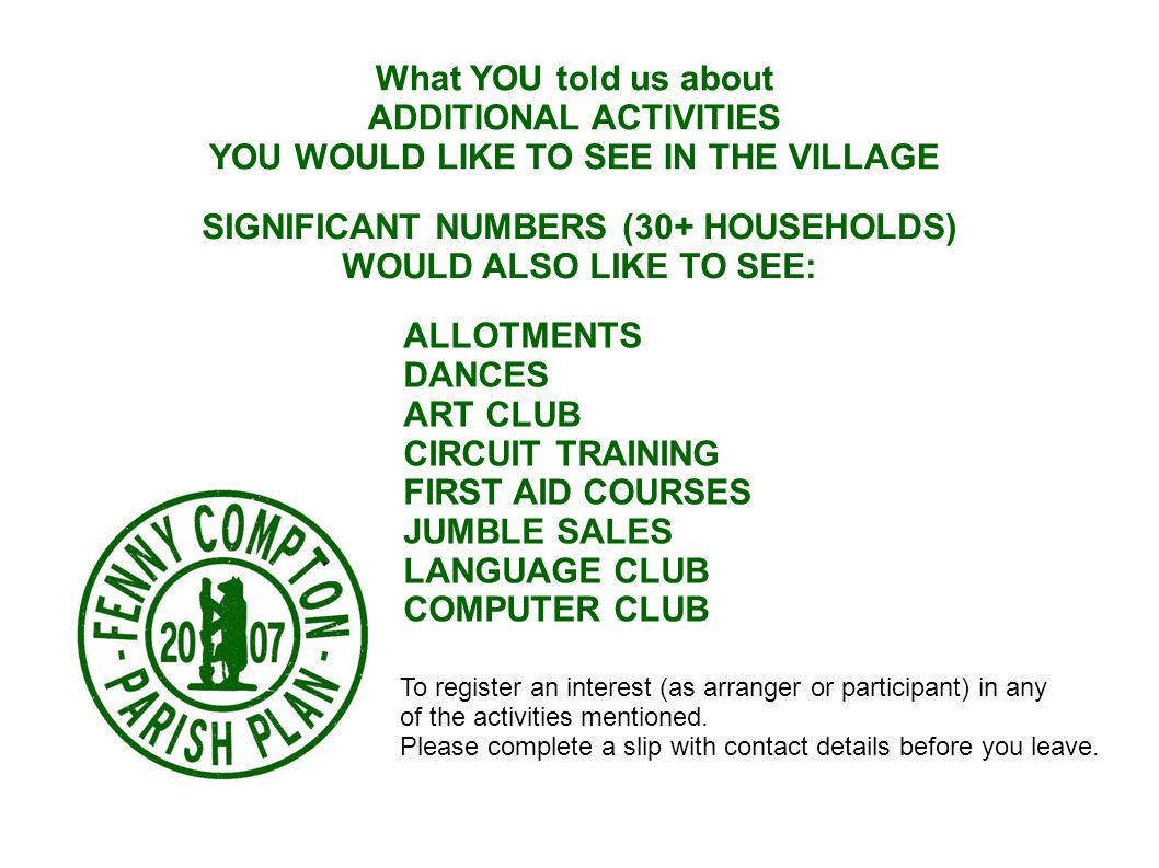 What YOU told us about ADDITIONAL ACTIVITIES YOU WOULD LIKE TO SEE IN THE VILLAGE SIGNIFICANT NUMBERS (30+ HOUSEHOLDS) WOULD ALSO LIKE TO SEE: ALLOTMENTS DANCES ART CLUB CIRCUIT TRAINING FIRST AID COURSES JUMBLE SALES LANGUAGE CLUB COMPUTER CLUB To register an interest (as arranger or participant) in any of the activities mentioned.