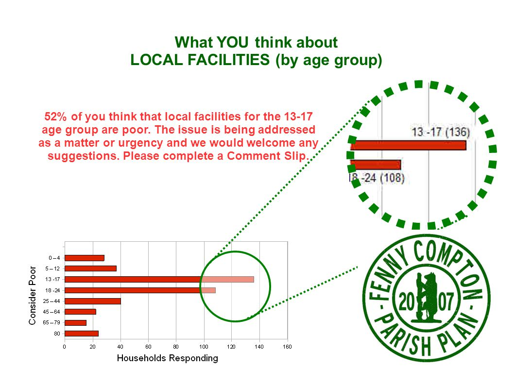 What YOU think about LOCAL FACILITIES (by age group) 52% of you think that local facilities for the 13-17 age group are poor.