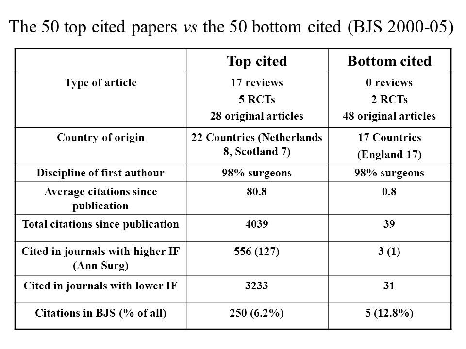 The 50 top cited papers vs the 50 bottom cited (BJS 2000-05) Top citedBottom cited Type of article17 reviews 5 RCTs 28 original articles 0 reviews 2 RCTs 48 original articles Country of origin22 Countries (Netherlands 8, Scotland 7) 17 Countries (England 17) Discipline of first authour98% surgeons Average citations since publication 80.80.8 Total citations since publication403939 Cited in journals with higher IF (Ann Surg) 556 (127)3 (1) Cited in journals with lower IF323331 Citations in BJS (% of all)250 (6.2%)5 (12.8%)