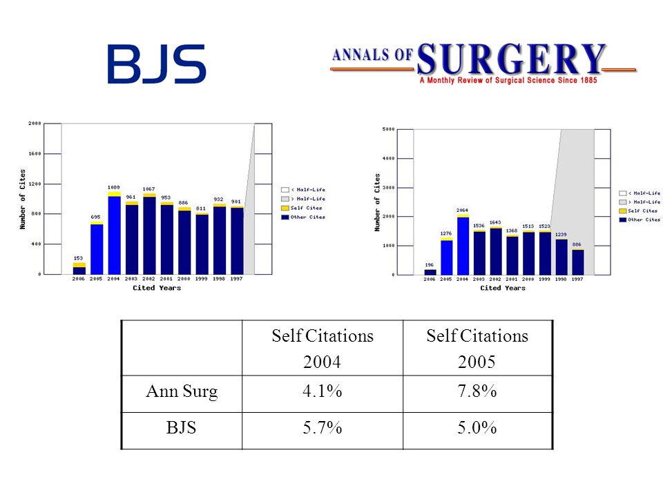 Self Citations 2004 Self Citations 2005 Ann Surg4.1%7.8% BJS5.7%5.0%