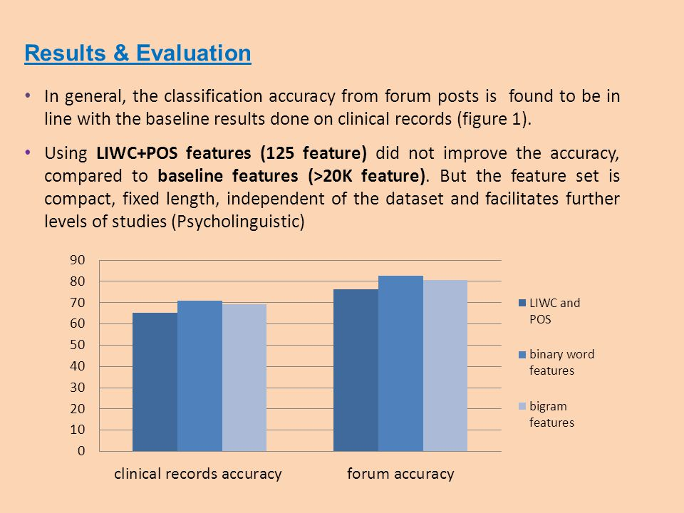 Results & Evaluation In general, the classification accuracy from forum posts is found to be in line with the baseline results done on clinical records (figure 1).
