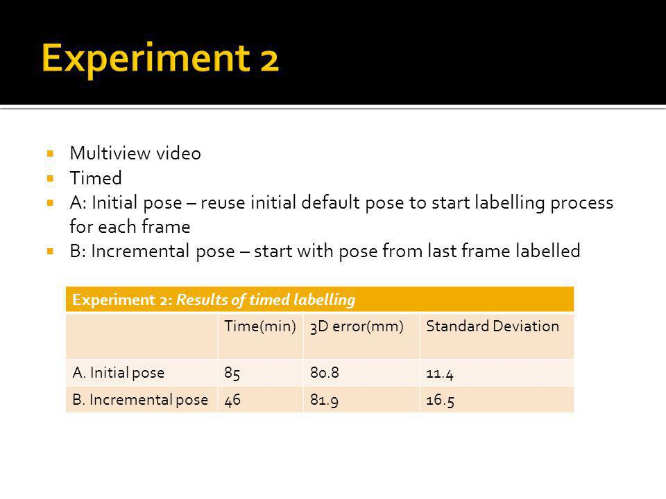 Experiment 2: Results of timed labelling Time(min)3D error(mm)Standard Deviation A.