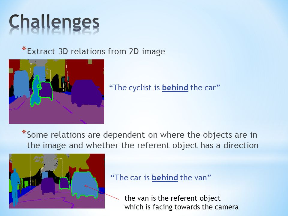 * Extract 3D relations from 2D image * Some relations are dependent on where the objects are in the image and whether the referent object has a direction The cyclist is behind the car The car is behind the van the van is the referent object which is facing towards the camera