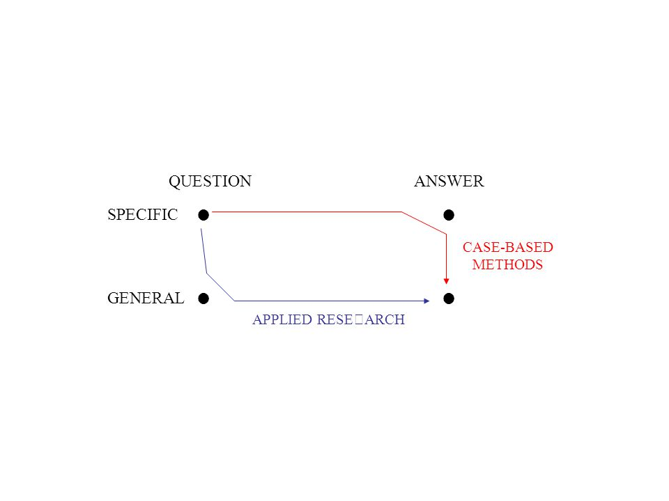 QUESTIONANSWER SPECIFIC GENERAL APPLIED RESEARCH CASE-BASED METHODS