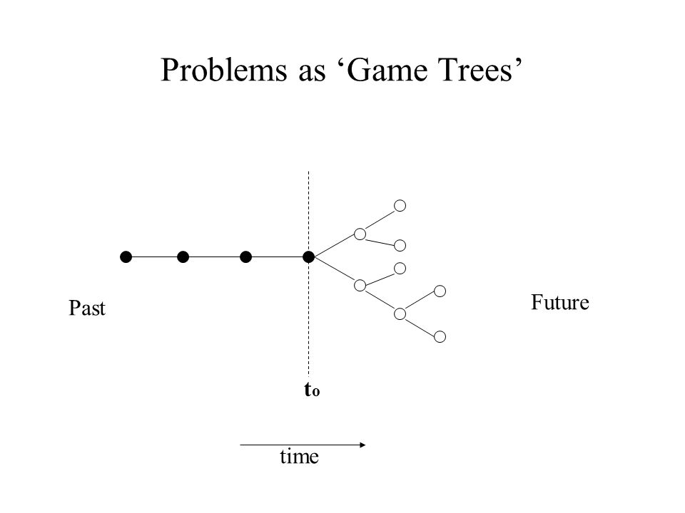 Problems as 'Game Trees' toto time Past Future