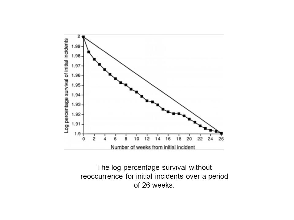 The log percentage survival without reoccurrence for initial incidents over a period of 26 weeks.