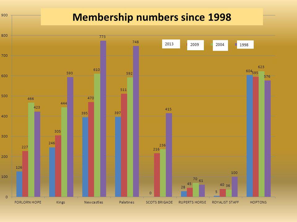 Membership numbers since 1998