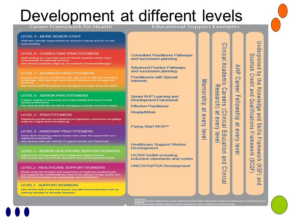 Development at different levels
