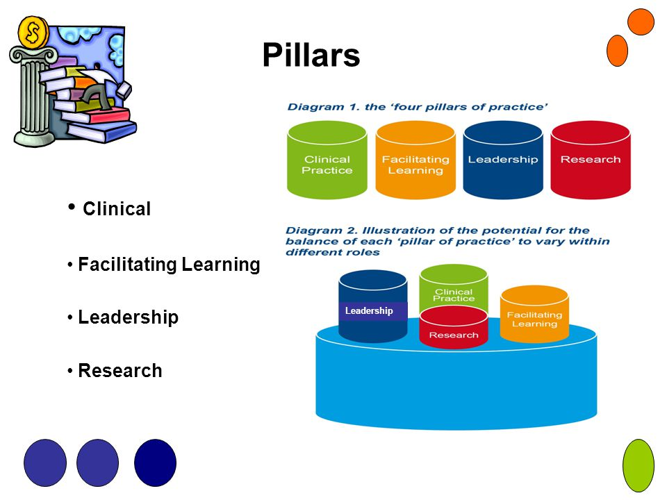 Pillars Clinical Facilitating Learning Leadership Research Leadership