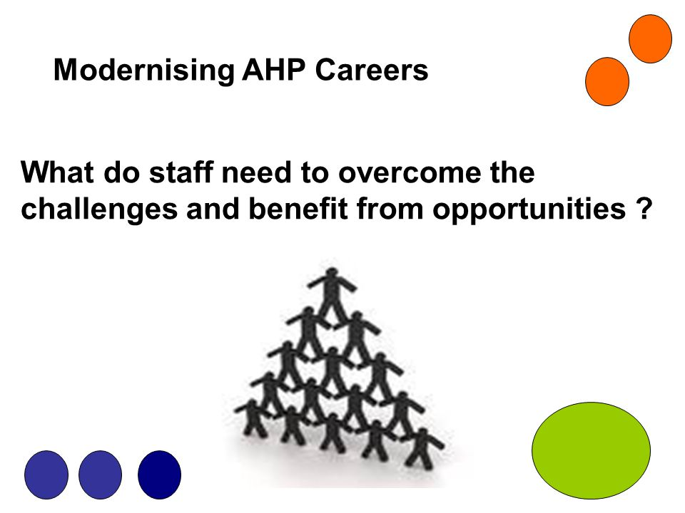 Modernising AHP Careers Research and Evaluation Pillar For example: Clinical Academic Research Careers Flying Start NHS Effective Practitioner Advanced Practice Education and Development Framework