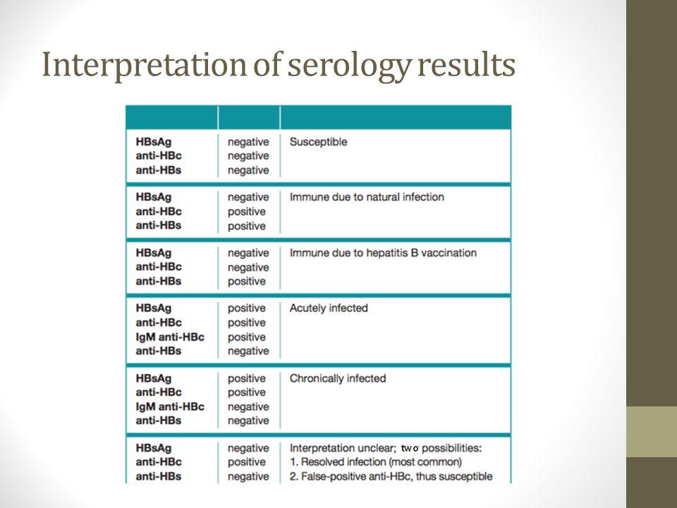 Interpretation of serology results