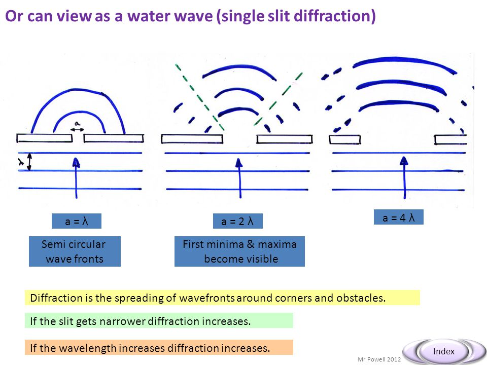 Mr Powell 2012 Index a = λ Semi circular wave fronts a = 2 λ First minima & maxima become visible a = 4 λ Diffraction is the spreading of wavefronts around corners and obstacles.