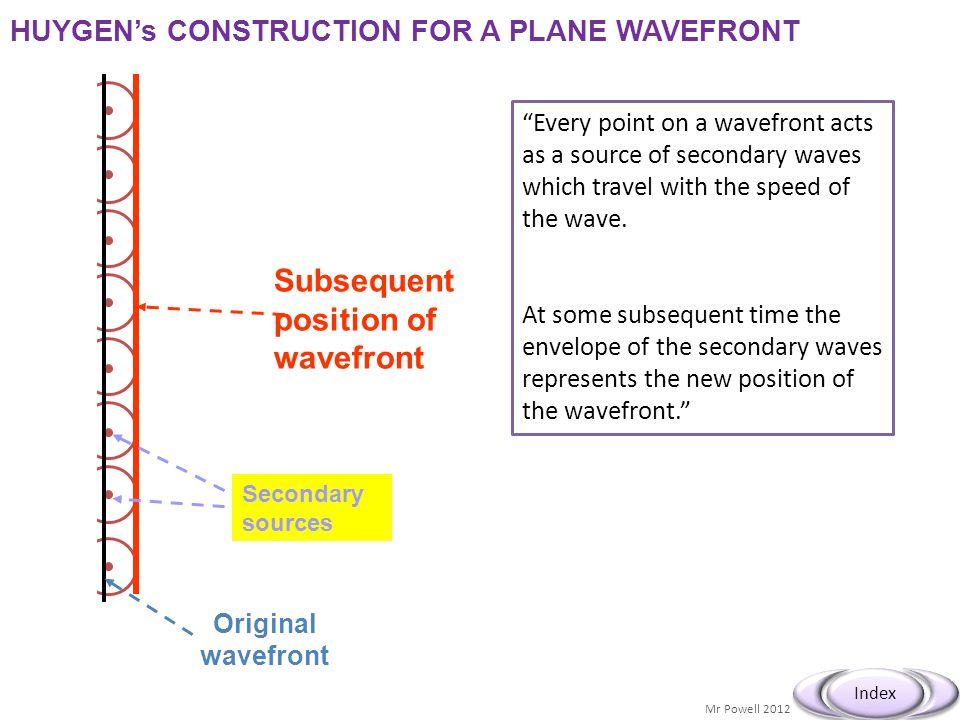 Mr Powell 2012 Index HUYGEN's CONSTRUCTION FOR A PLANE WAVEFRONT Original wavefront Secondary sources Subsequent position of wavefront Every point on a wavefront acts as a source of secondary waves which travel with the speed of the wave.