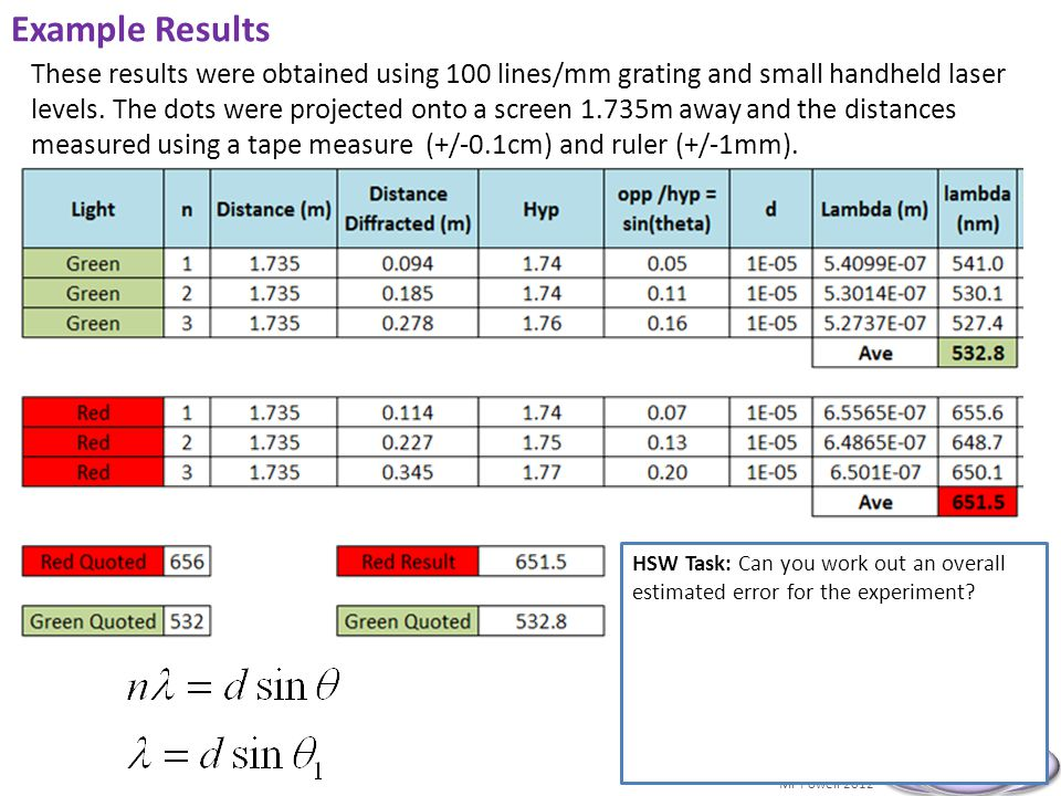 Mr Powell 2012 Index Example Results These results were obtained using 100 lines/mm grating and small handheld laser levels.