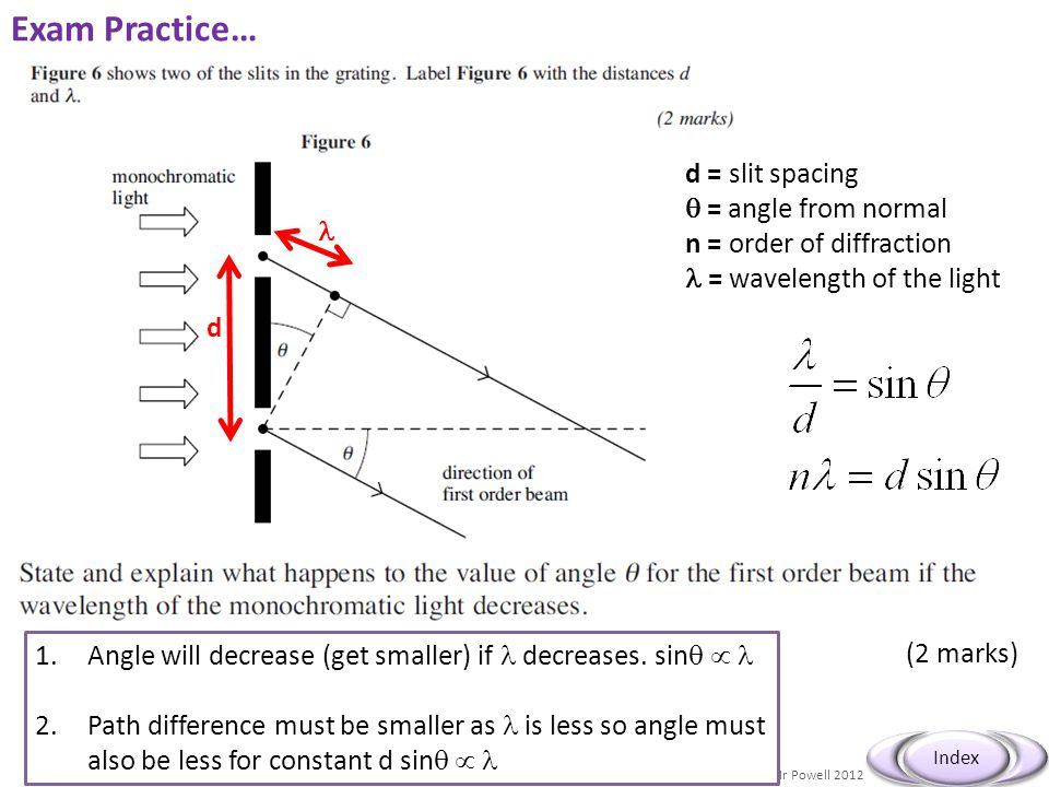 Mr Powell 2012 Index Exam Practice… (2 marks) d d = slit spacing  = angle from normal n = order of diffraction = wavelength of the light 1.Angle will decrease (get smaller) if decreases.