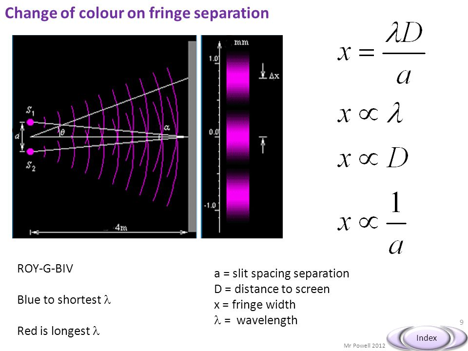 Mr Powell 2012 Index Change of colour on fringe separation 9 a = slit spacing separation D = distance to screen x = fringe width = wavelength ROY-G-BIV Blue to shortest Red is longest