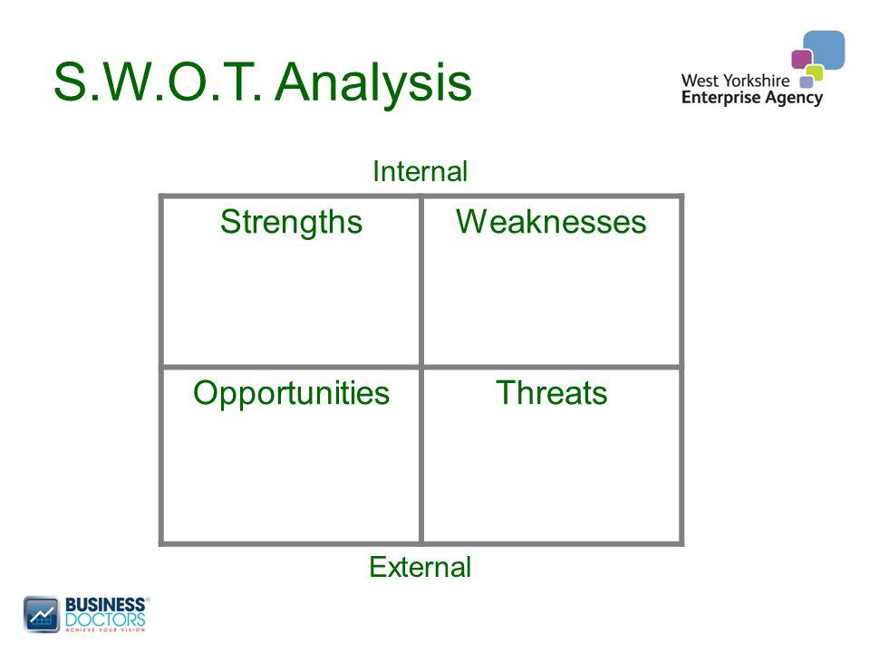 S.W.O.T. Analysis Internal External StrengthsWeaknesses OpportunitiesThreats