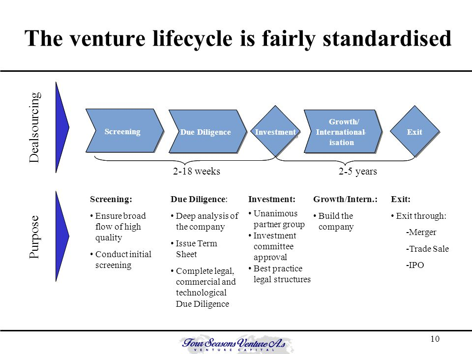 10 The venture lifecycle is fairly standardised Screening Due Diligence Vekst / Internasjonal- isering Vekst / Internasjonal- isering Investering Exit 2 - 5 years Dealsourcing Screening Due Diligence Vekst / Internasjonal- isering Growth/ International- isation Investering Investment Exit 2-18 weeks - Screening: Ensure broad flow of high quality Conduct initial screening Due Diligence: Deep analysis of the company Issue Term Sheet Complete legal, commercial and technological Due Diligence Investment: Unanimous partner group Investment committee approval Best practice legal structures Growth/Intern.: Build the company Exit: Exit through: -Merger -Trade Sale -IPO Purpose