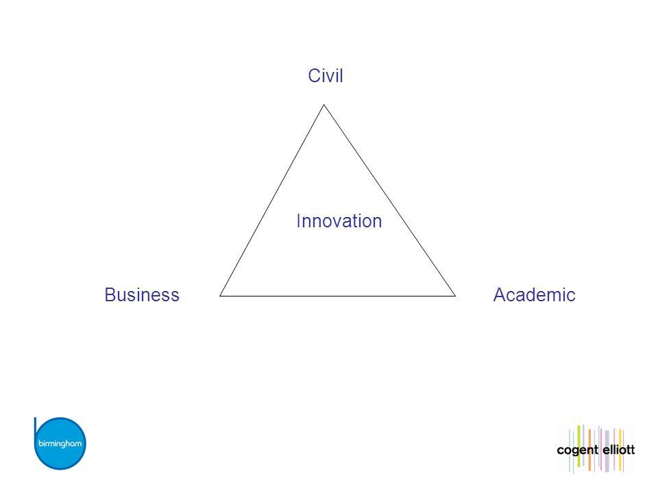 Innovation Civil BusinessAcademic