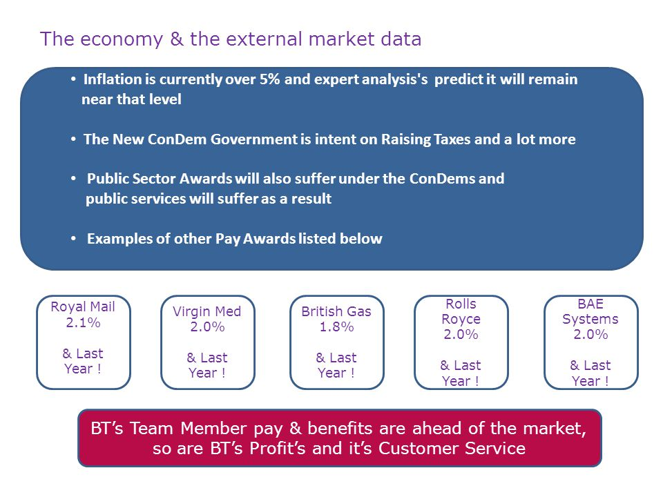 The economy & the external market data Inflation is currently over 5% and expert analysis s predict it will remain near that level The New ConDem Government is intent on Raising Taxes and a lot more Public Sector Awards will also suffer under the ConDems and public services will suffer as a result Examples of other Pay Awards listed below Royal Mail 2.1% & Last Year .