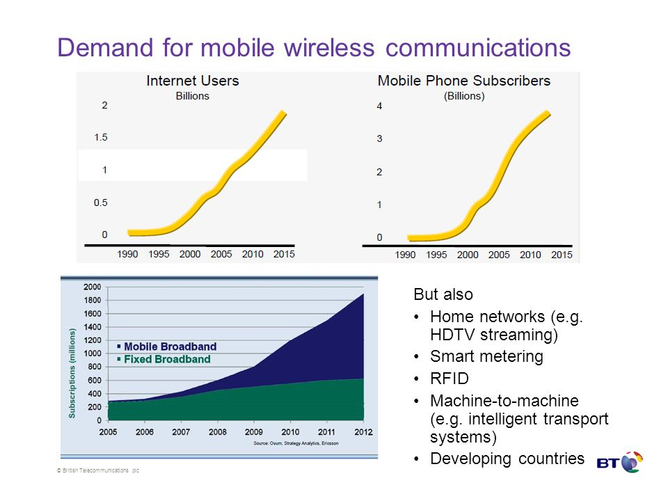 © British Telecommunications plc Demand for mobile wireless communications But also Home networks (e.g.
