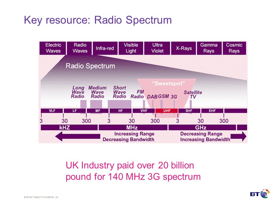 © British Telecommunications plc Spectrum portfolio Choose a spectrum band Click on the item below to connect to BT Network via one of the available spectrum bands TV White Spaces free of charge (cognitive only) 3G Spectrum Vodafone £0.0012 per second (licensed or cognitive only) Radar spectrum ISM bands free of charge (best effort) 2G Spectrum Orange £0.0005 per second (licensed or cognitive only) 3G Spectrum 3 £0.0014 per second (licensed or cognitive only) Refresh spectrum list Setup an automated spectrum manager Learn about cognitive spectrum access Change the order of preferred spectrum Change advanced settings Cognitive Spectrum Access