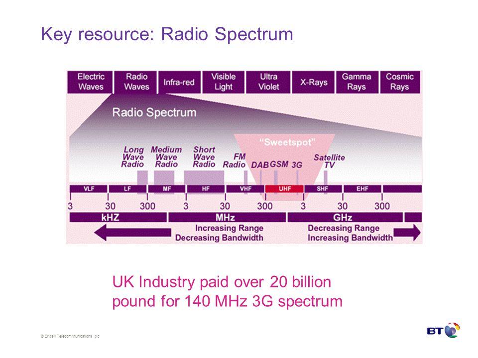 © British Telecommunications plc Spectrum identification/interference avoidance Single-device detection –Sensing below thermal noise levels.