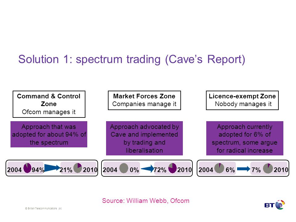 © British Telecommunications plc Solution 1: spectrum trading (Cave's Report) Command & Control Zone Ofcom manages it Market Forces Zone Companies manage it Licence-exempt Zone Nobody manages it Approach that was adopted for about 94% of the spectrum Approach advocated by Cave and implemented by trading and liberalisation Approach currently adopted for 6% of spectrum, some argue for radical increase 20046%7%2010 20040%72%2010 200494%21%2010 Source: William Webb, Ofcom