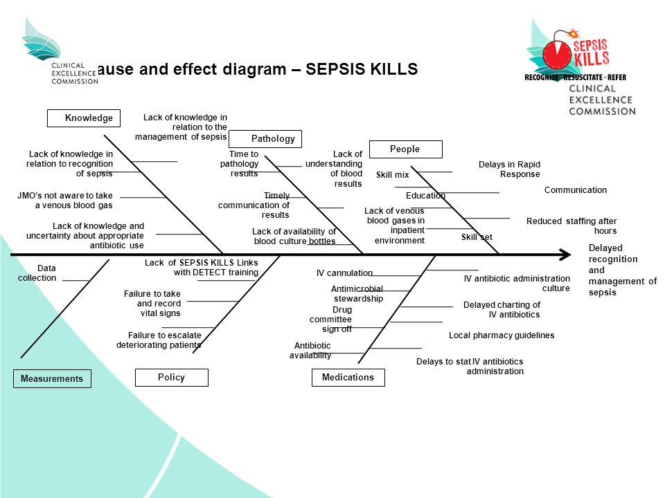 Cause and effect diagram – SEPSIS KILLS Delayed recognition and management of sepsis Lack of knowledge in relation to recognition of sepsis Knowledge