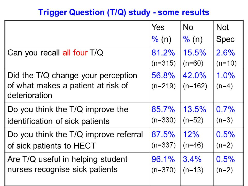 Trigger Question (T/Q) study - some results Yes % (n) No % (n) Not Spec Can you recall all four T/Q81.2% (n=315) 15.5% (n=60) 2.6% (n=10) Did the T/Q