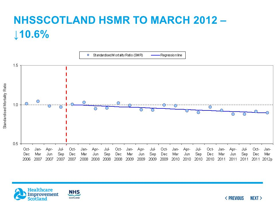 NHSSCOTLAND HSMR TO MARCH 2012 – ↓10.6%