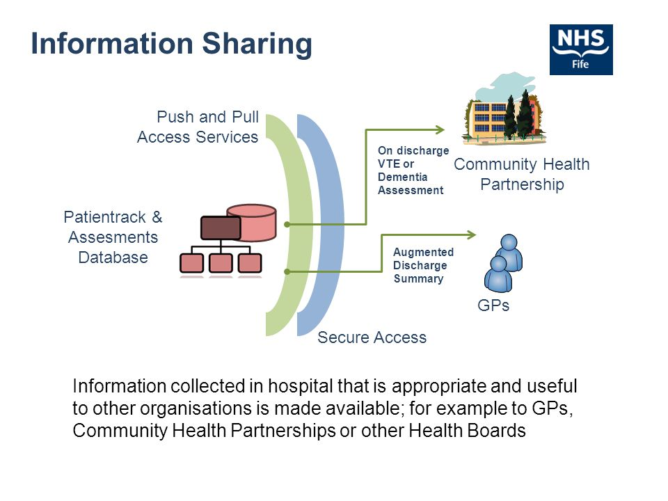 Information Sharing Patientrack & Assesments Database Community Health Partnership Push and Pull Access Services GPs Information collected in hospital