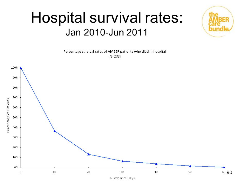 90 Hospital survival rates: Jan 2010-Jun 2011