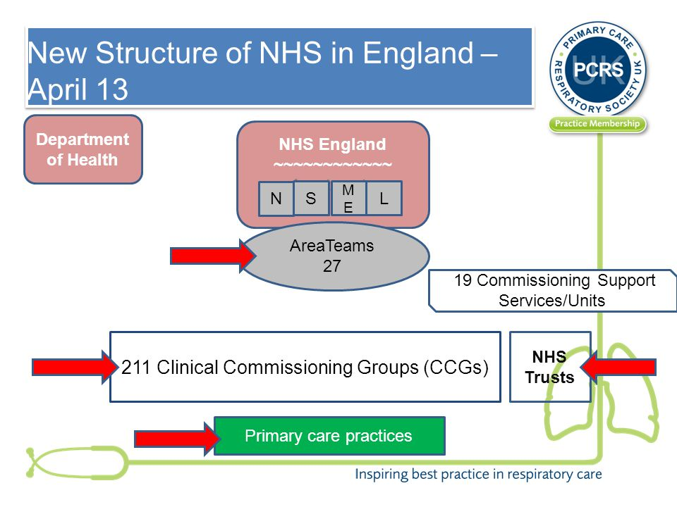 New Structure of NHS in England – April 13 211 Clinical Commissioning Groups (CCGs) 19 Commissioning Support Services/Units Department of Health NHS Trusts NHS England ~~~~~~~~~~~~ 4 outposts AreaTeams 27 N S MEME L Primary care practices