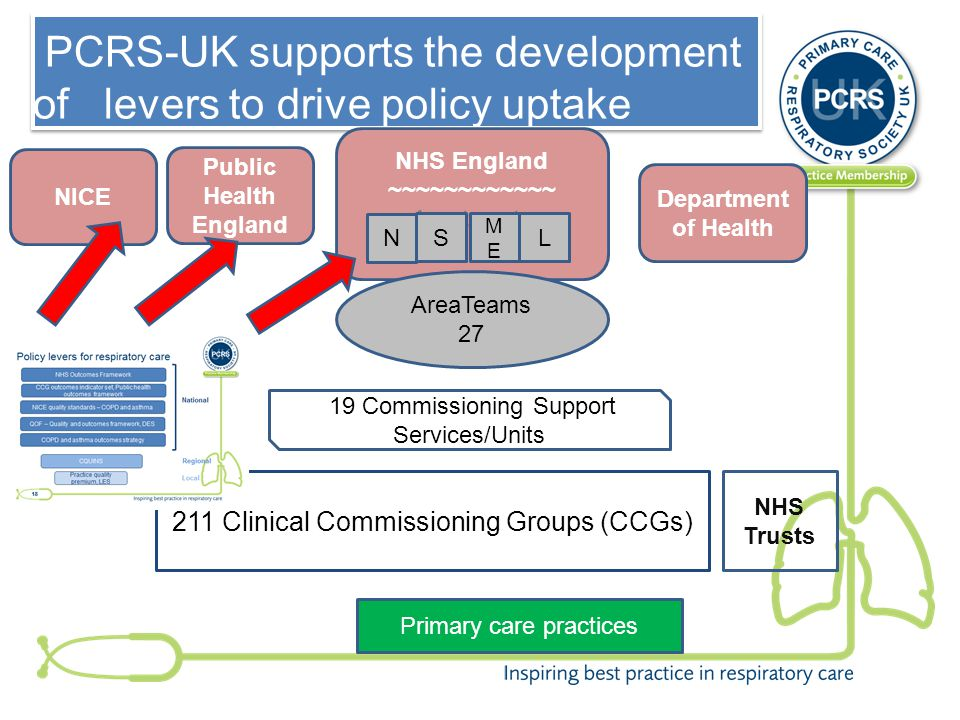 PCRS-UK supports the development of levers to drive policy uptake NHS England ~~~~~~~~~~~~ 4 outposts 211 Clinical Commissioning Groups (CCGs) 19 Commissioning Support Services/Units AreaTeams 27 Department of Health N S MEME L Public Health England NHS Trusts Primary care practices NICE