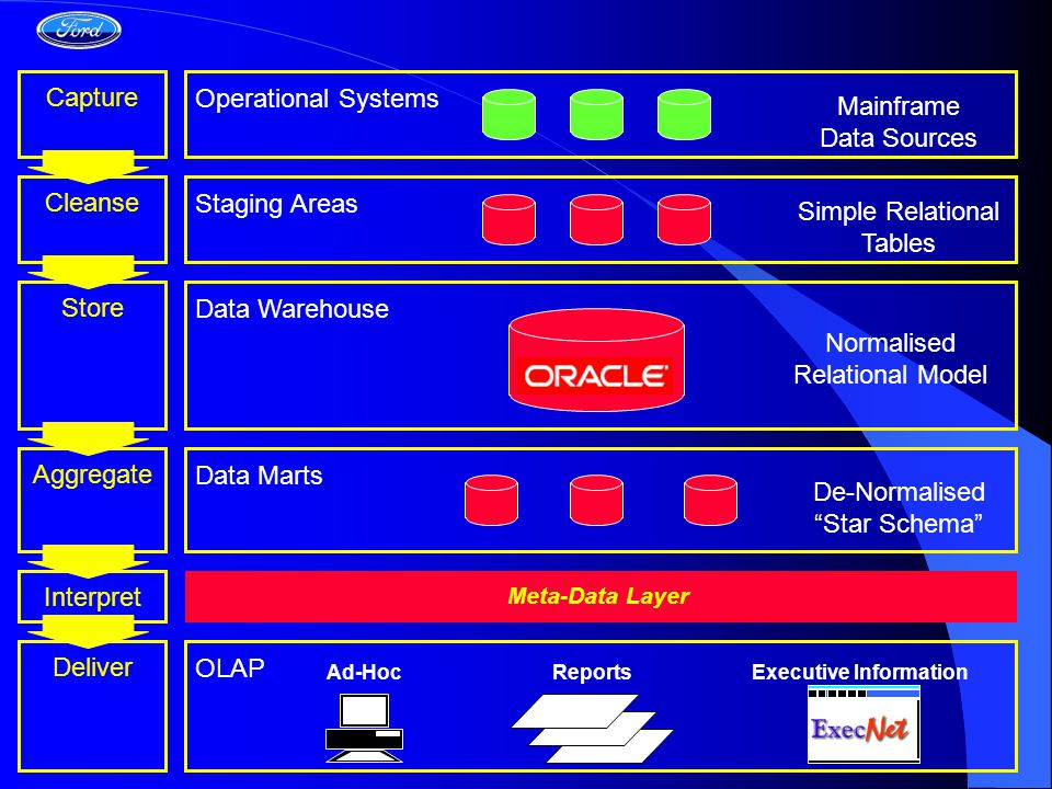 Operational Systems Capture Data Warehouse Staging Areas Cleanse Meta-Data Layer Data Marts Store Aggregate Interpret OLAP Deliver Ad-HocReportsExecutive Information Normalised Relational Model De-Normalised Star Schema Mainframe Data Sources Simple Relational Tables