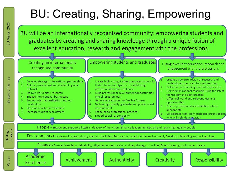 BU will be an internationally recognised community: empowering students and graduates by creating and sharing knowledge through a unique fusion of excellent education, research and engagement with the professions.