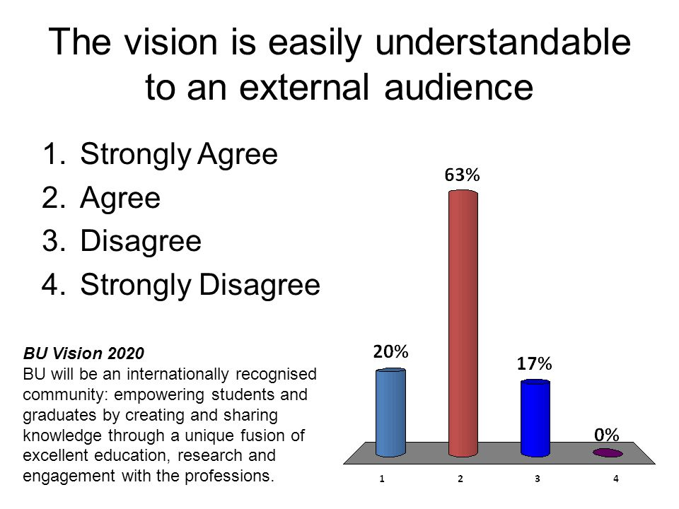 The vision is easily understandable to an external audience 1.Strongly Agree 2.Agree 3.Disagree 4.Strongly Disagree BU Vision 2020 BU will be an inter