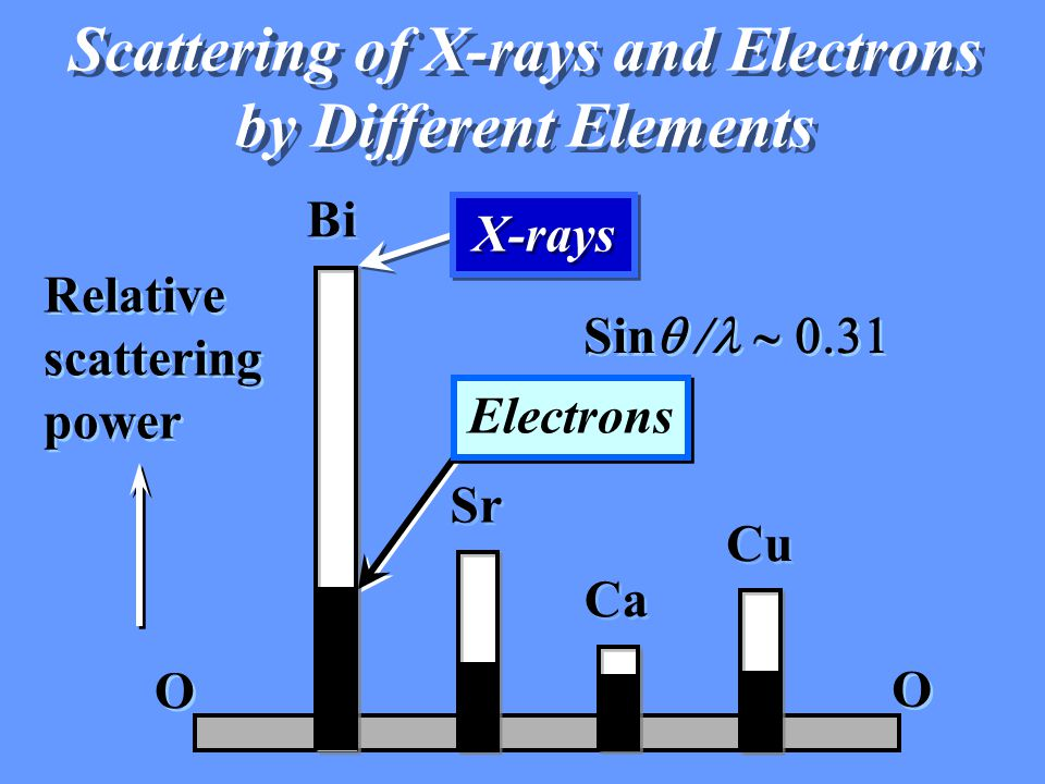 Scattering of X-rays and Electrons by Different Elements Scattering of X-rays and Electrons by Different Elements Relative scattering power O O O O Sin  / Bi Sr Ca Cu X-rays Electrons