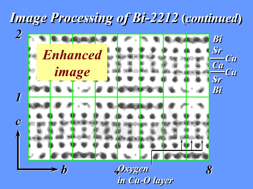 Image Processing of Bi-2212 (continued) Bi Sr Cu Ca Cu Sr Bi b b c c 2 2 8 8 4 4 1 1 Oxygen in Cu-O layer Oxygen in Cu-O layer Original image Enhanced image