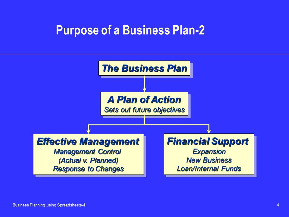 Business Planning using Spreadsheets-4 4 Purpose of a Business Plan-2 The Business Plan A Plan of Action Sets out future objectives A Plan of Action Sets out future objectives Effective Management Management Control (Actual v.