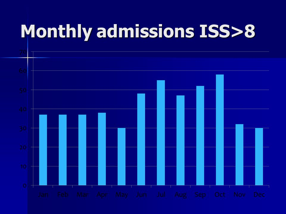Monthly admissions ISS>8